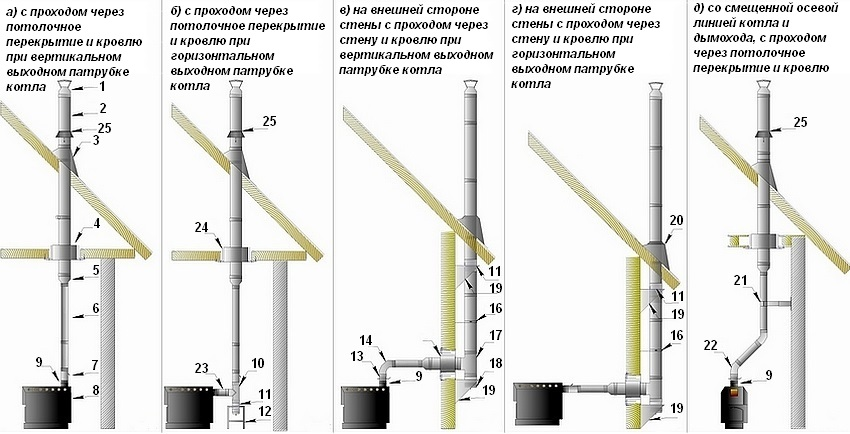 Основные виды сборки двустенных вертикальных дымоходов. Их устройство: 1 - оголовок; 2 - сэндвич-труба; 3 - проход кровли стальной; 4 - декоративный потолочно-проходной узел; 5 - старт-сэндвич; 6 - труба модульная; 7 - шибер поворотный; 8 - котел с вертикальным дымоходом; 9 - адаптер; 10 - тройник 90 градусов модульный; 11 - монтажная площадка; 12 - опора напольная под монтажную площадку; 13 - шибер-задвижка; 14 - отвод 90 градусов модульный; 15 - проход стеновой; 16 - кронштейн стеновой; 17 - сэндвич-тройник 90 градусов; 18 - заглушка с конденсатоотводом; 19 - опора стеновая под монтажную площадку; 20 - проход кровельный Мастер Flash; 21 - кронштейн телескопический; 22 - отвод 135 градусов модульный; 23 - труба 0,25 м (1,0 мм); 24 - короб из минерита (базальтовый картон 10 мм); 25 - фланец