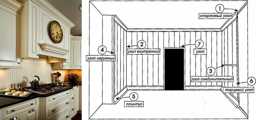 Схема монтажа панелей и дополнительных элементов конструкции