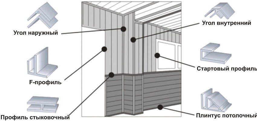 Крепление стеновых панелей к стене