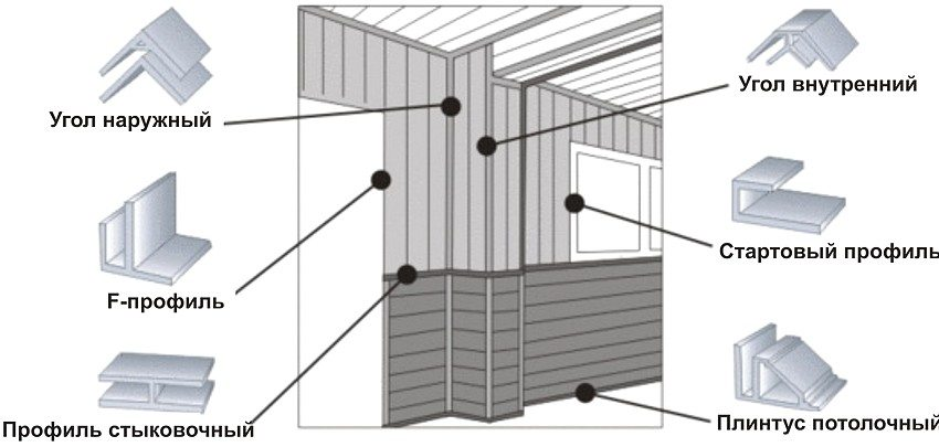 Фурнитура, необходимая для монтажа поливинилхлоридных панелей
