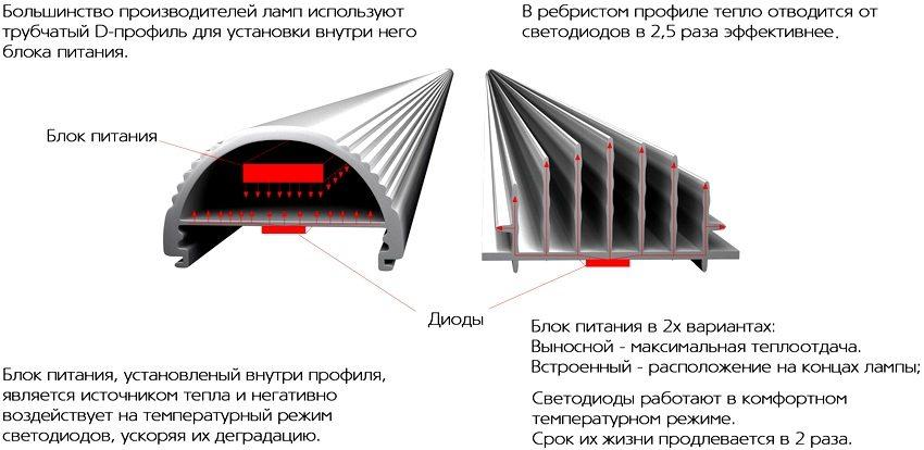 Радиатор светодиодной лампы EcoLamp