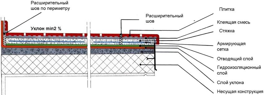 Технология укладки морозостойкого керамогранита на улице