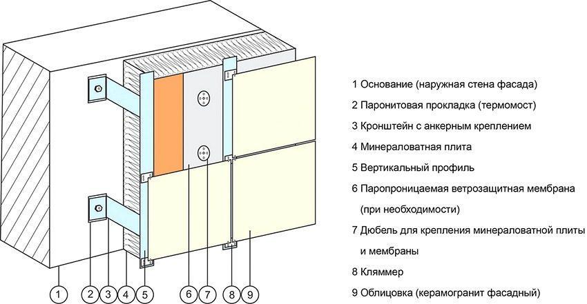 Схема устройства вентилируемого фасада с облицовкой из керамогранита
