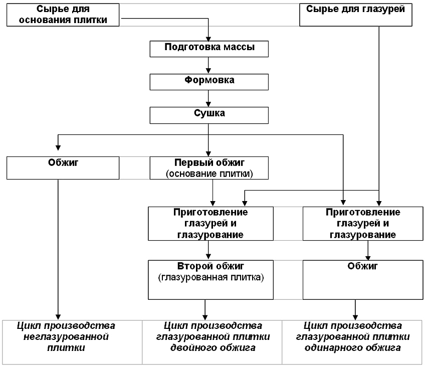 Схема процесса производства керамогранитной плитки