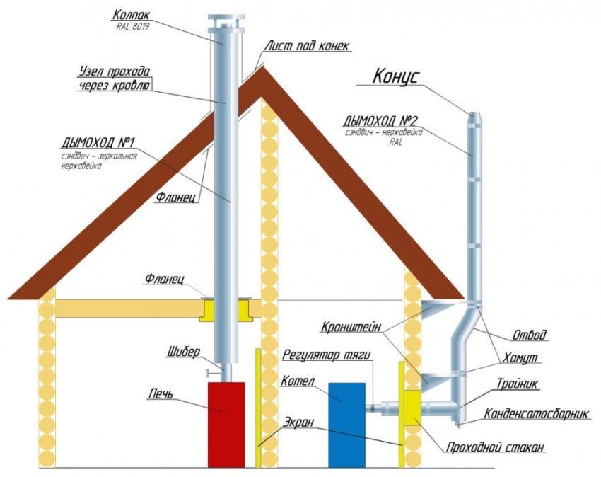Схема монтажа системы дымохода