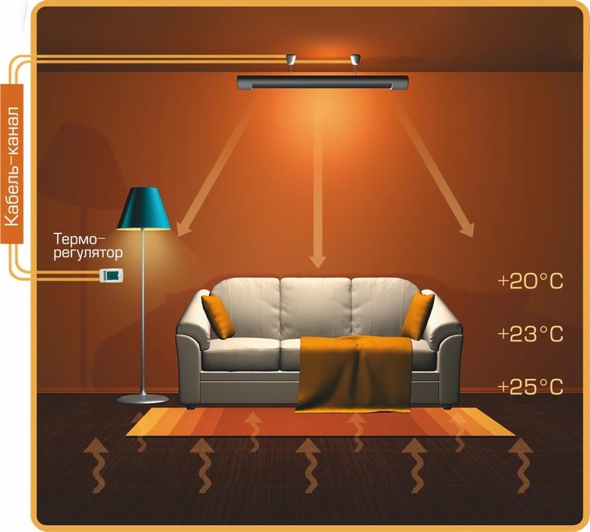 Принцип действия инфракрасного кварцевого обогревателя подвесного типа
