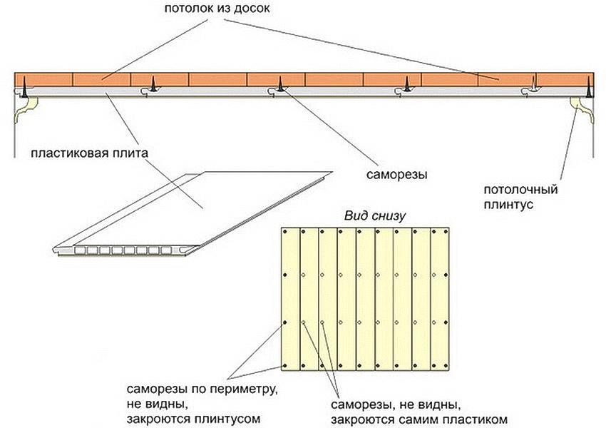 Схема монтажа пластиковых потолочных панелей