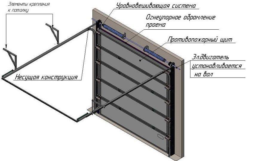 Конструкция подъемных ворот для гаража