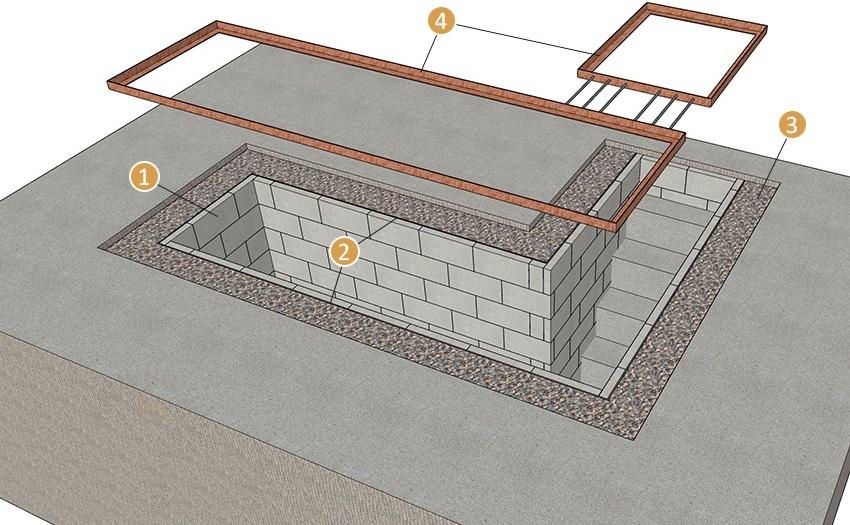 Схема обустройства смотровой ямы: 1 - стенки из пеноблоков, 2 - гидроизоляция, 3 - бутовая кладка. 4 - уголок размером 50х50х4 мм