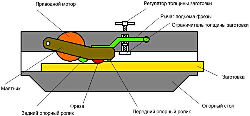 Схема устройства самодельного рейсмусового станка