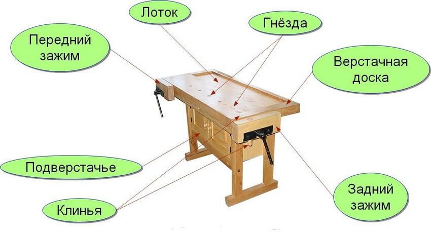 Устройство верстака для столярных работ
