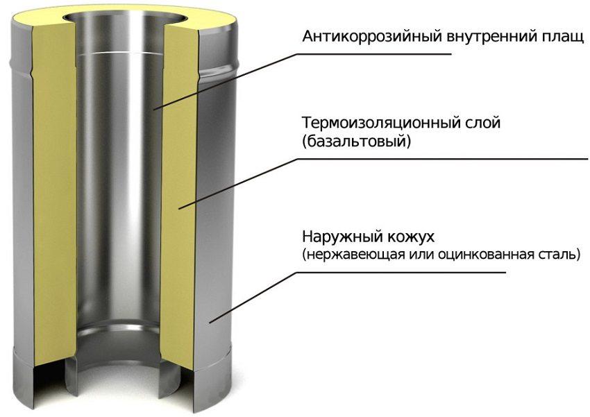 Конструкция дымовой сэндвич трубы из нержавейки