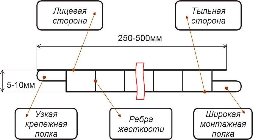 Схема устройства пластиковой стеновой панели