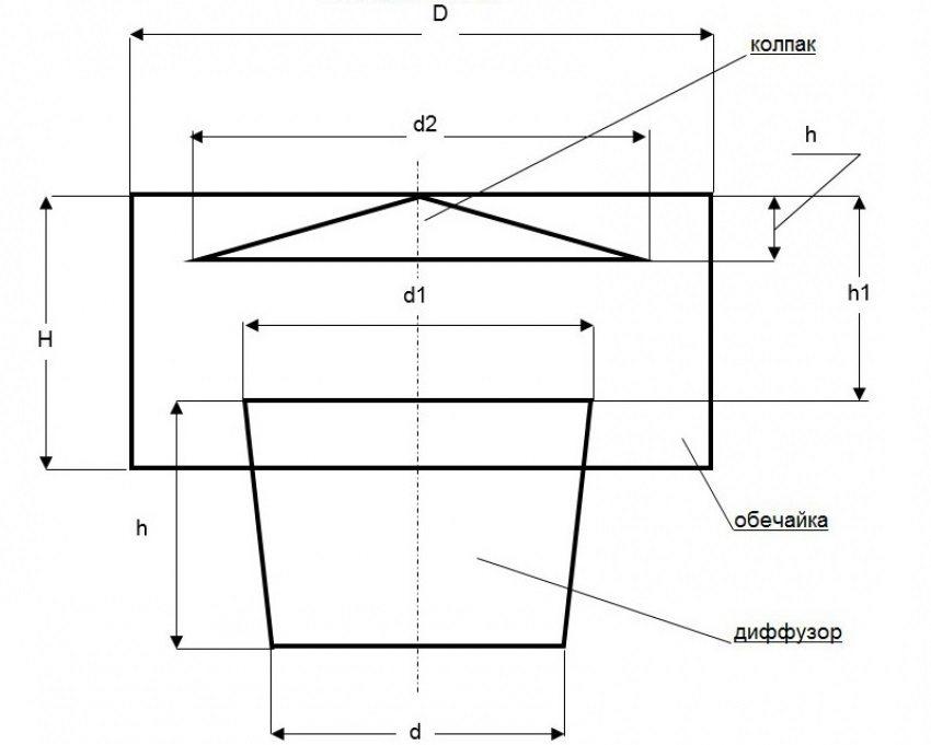 Эскиз дефлектора: d - диаметр трубы; d1 = d1,26; d2 = d1,7; h = d; h1 = d0,7; h2 = d0,25; D = d2; H = d1,2