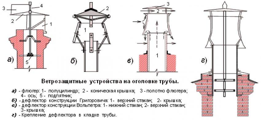 Конструкции различных дефлекторов вентиляционных труб
