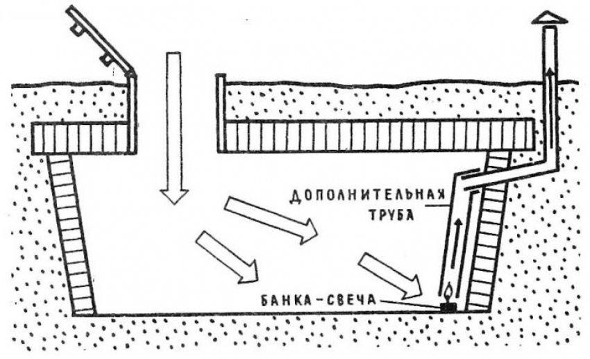 Схема установки свечей для просушки подвала