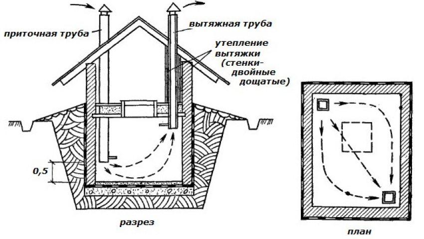 Правильное устройство приточно-вытяжной вентиляции погреба
