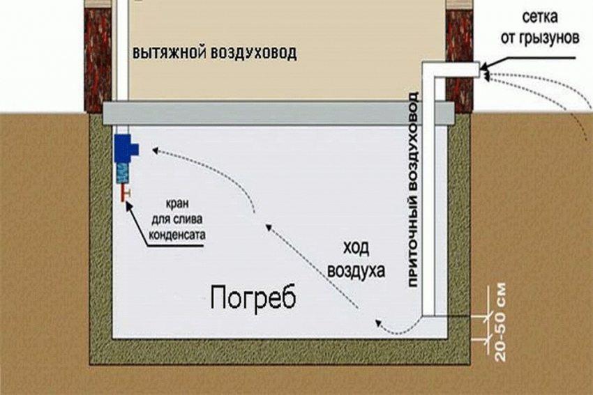 Схема естественной вентиляции погреба в частном доме