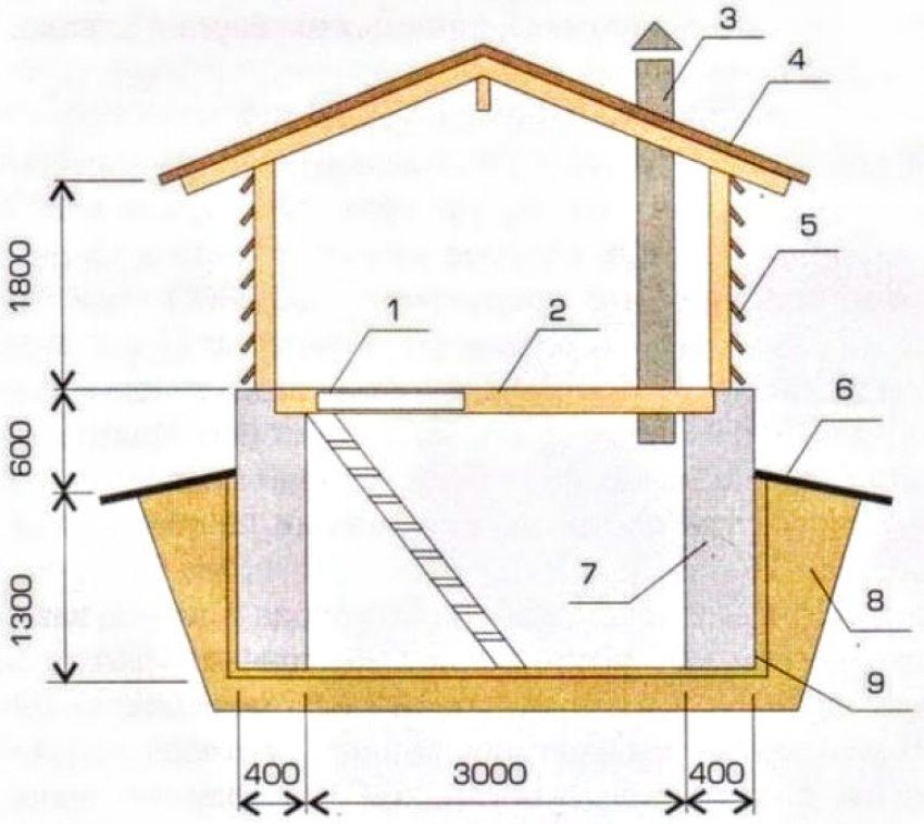 Погреб заглубленный на 1,3 м: 1 - люк в погреб; 2 - утепленное перекрытие; 3 - вентиляция; 4 - надстройка; 5 - жалюзийная решетка; 6 - отмостка; 7 - бутобетонная стенка; 8 - глиняный замок; 9 - битумная замазка