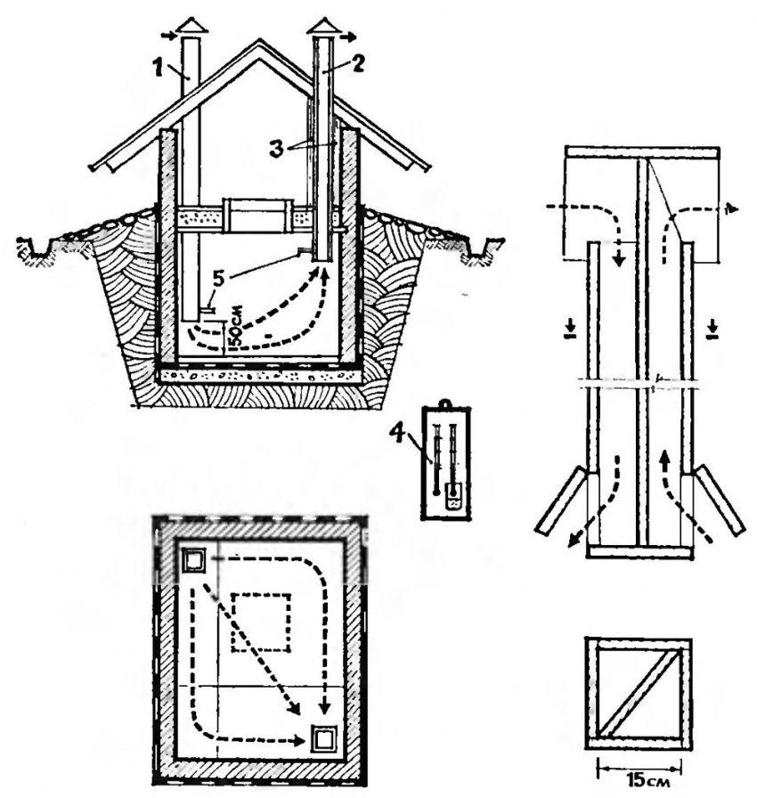 Правильное устройство вентиляции: 1 - приточная труба; 2 - вытяжная труба; 3 - утепление вытяжной трубы; 4 - психрометр и термометр для контроля температуры и влажности; 5 - регулировочные задвижки