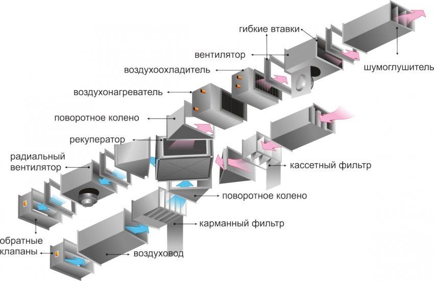 Устройство приточно-вытяжной вентиляции автоматического типа