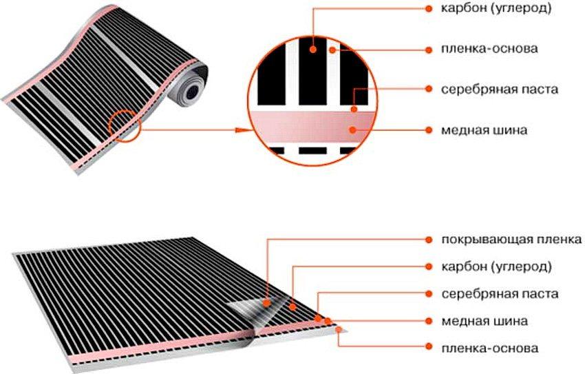 Структура инфракрасного пленочного обогревателя