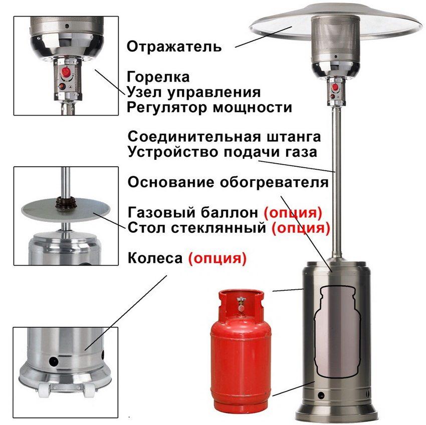 Конструкция уличного газового обогревателя Enders