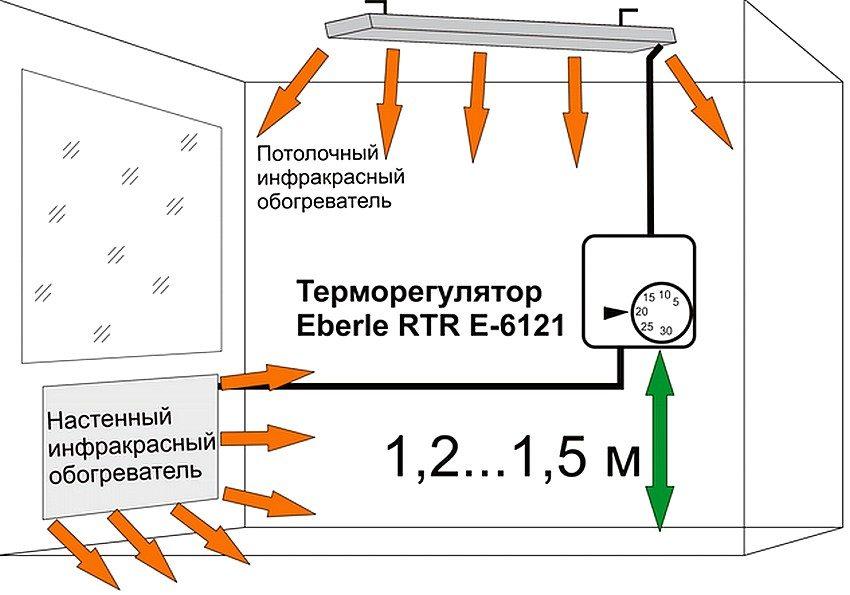 Подключение терморегулятора делает работу инфракрасных нагревателей еще более эффективной