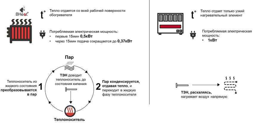Сравнительные характеристики парокапельных обогревателей BHeat Air ( слева) и обычных электрических нагревателей (справа)