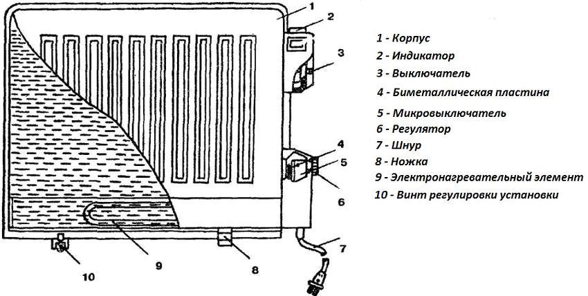 Схема, демонстрирующая устройство масляного радиатора