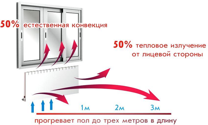 Принцип работы панельного конвектора