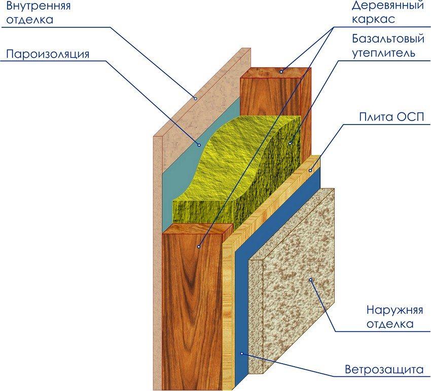 Схема внутреннего устройства стен каркасной бани