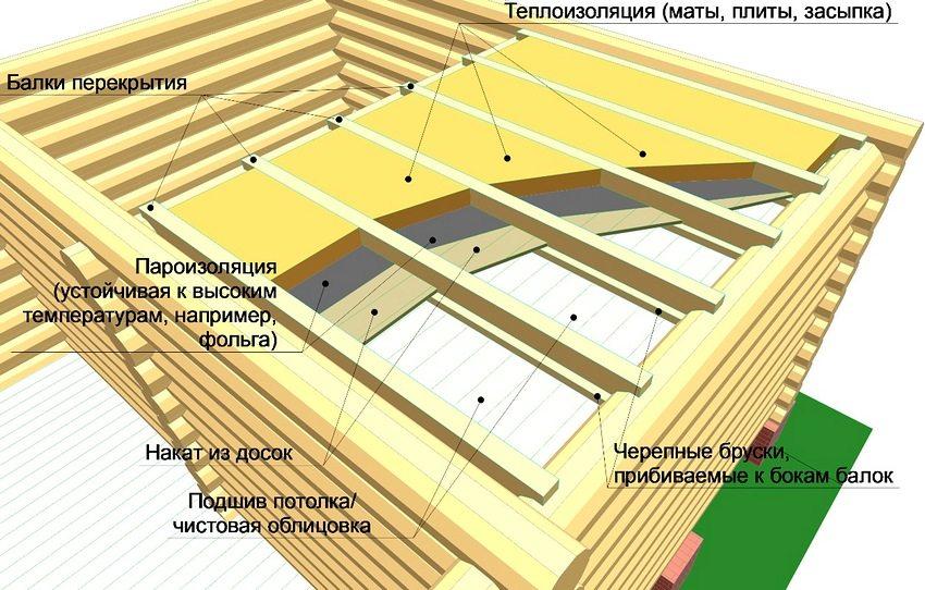Схема утепления потолка каркасной бани