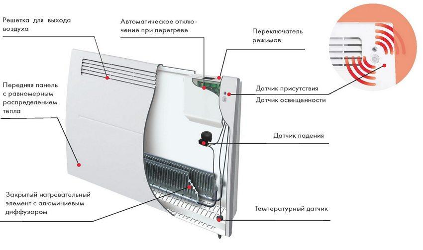 Что выбрать конвектор или масляный обогреватель
