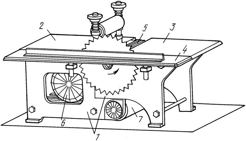 Устройство простейшего универсального станка с дисковой пилой и рейсмусом: 1 - разъемная станина; 2 - приемный подвижный стол; 3 - поддерживающий неподвижный стол; 4 - пильный стол; 5 - ножевой барабан; 6 - привод; 7 - шкурильный барабан