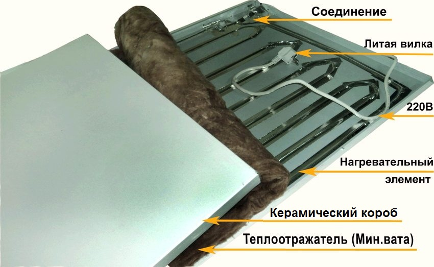 Устройство керамического панельного обогревателя