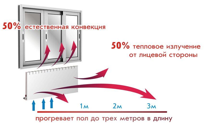 Электрообогреватели для дачи