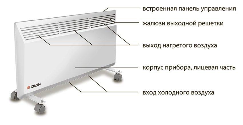 Конструкция напольного конвекторного обогревателя