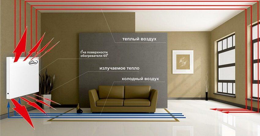 Для эффективности обогрева необходимо выбирать конвектор с мощностью под ваше помещение