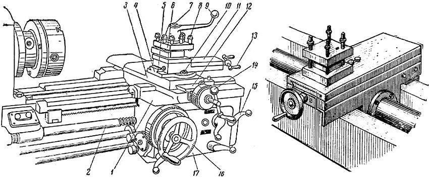 Устройство суппорта: 1 - каретка суппорта; 2 - ходовой винт; 3 - поперечные салазки суппорта; 4 - поворотная часть суппорта; 5 - направляющие поворотной части; 6 - резцедержатель; 7 - винт для закрепления резцедержателя; 8 - винты для закрепления резцов; 9 - рукоятка для поворота резцедержателя; 10 - гайки; 11 - верхняя часть суппорта; 12 - поперечные направляющие каретки; 13 - рукоятка для перемещения верхней части суппорта; 14 - рукоятка для перемещения поперечных салазок; 15 - рукоятка для включения подачи суппорта от ходового винта; 16 - маховичок для продольного перемещения суппорта; 17 - фартук