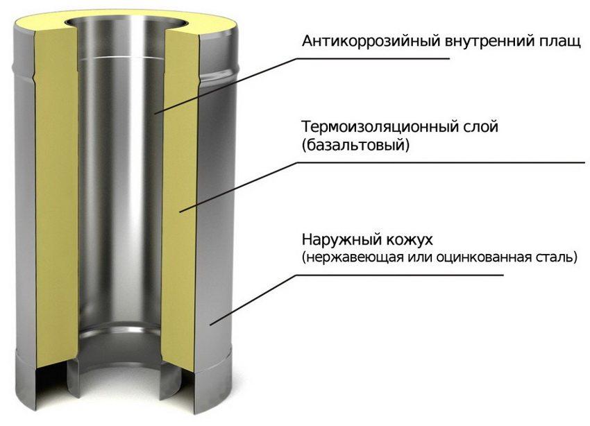 Структура сэндвич трубы дымохода с наполнением из базальтовой ваты