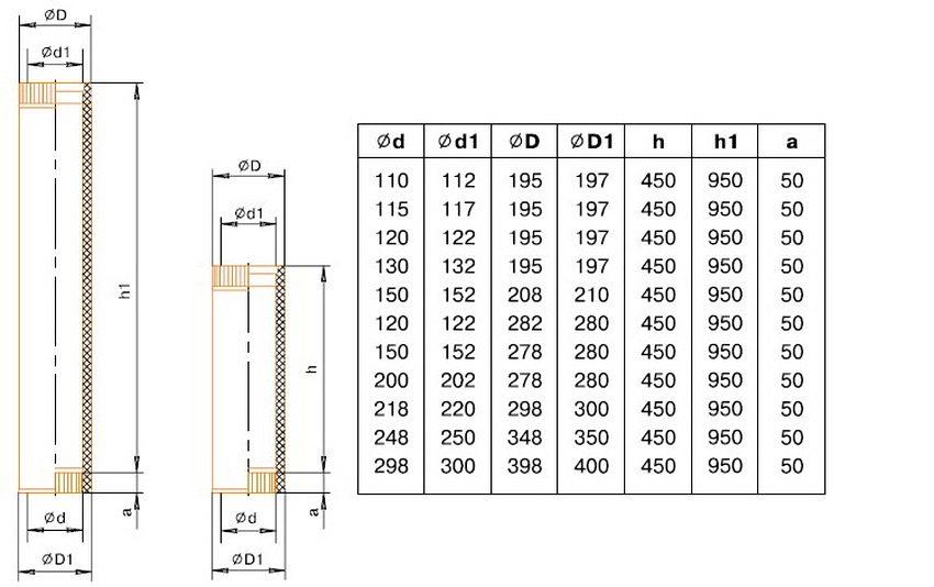 Таблица размеров сэндвич трубы для дымохода. D - диаметр трубы, H - длина сегмента