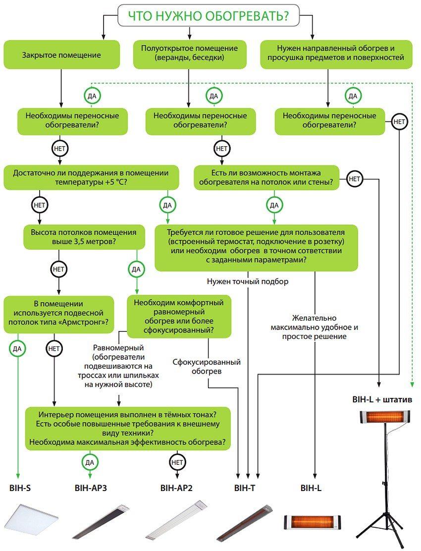Схема выбора электрических инфракрасных обогревателей BALLU
