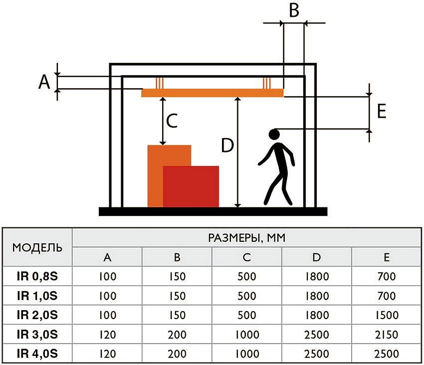 Схема размещения ИК-обогревателей Zilon