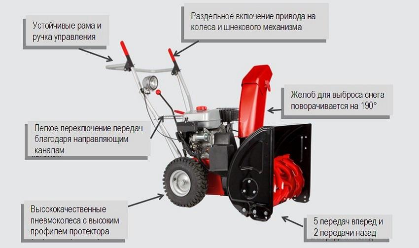 Основные характеристики снегоуборочной машины