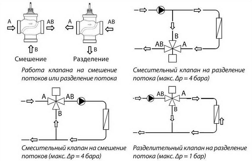 Трехходовой клапан для отопления с терморегулятором: виды и преимущества