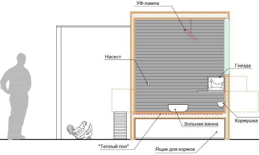 Схема отопления птичника с использованием УФ-лампы и системы теплого пола