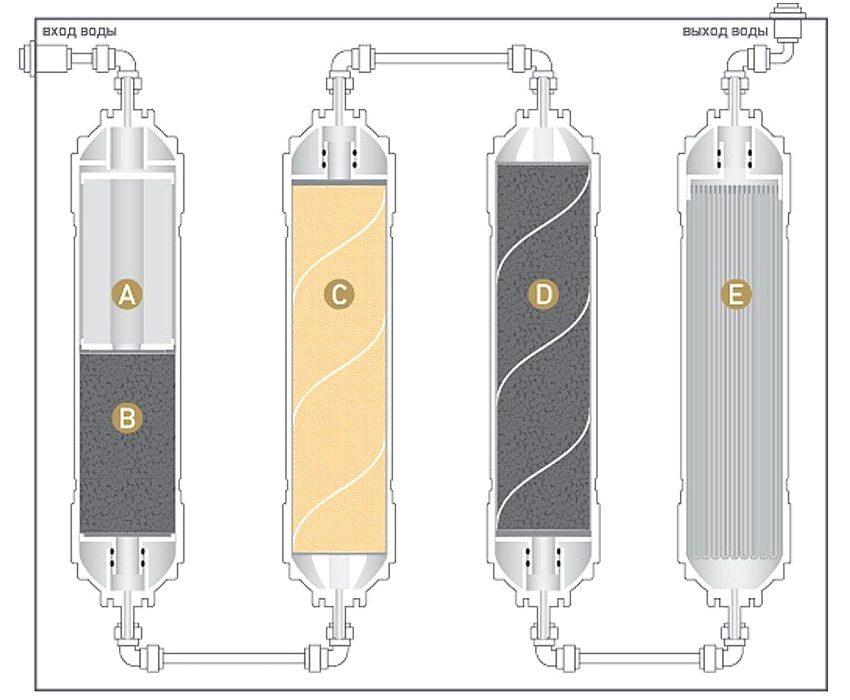 Фильтр для воды под мойку, какой лучше: рейтинг самых популярных моделей
