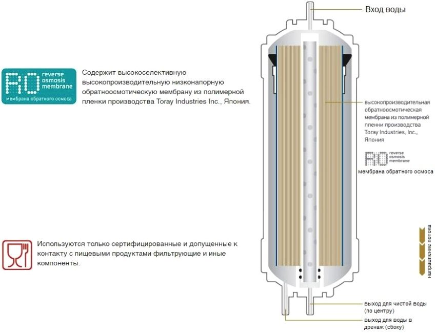 Строение обратноосмотической мембраны сверхнизкого давления K857 производителя Новая Вода