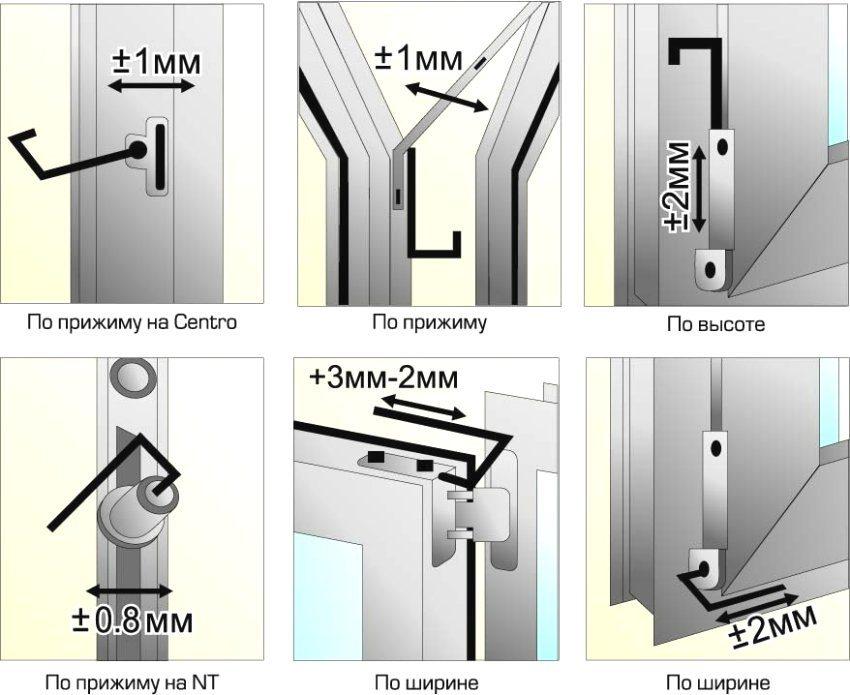 Таблица значений при регулировке створки двери